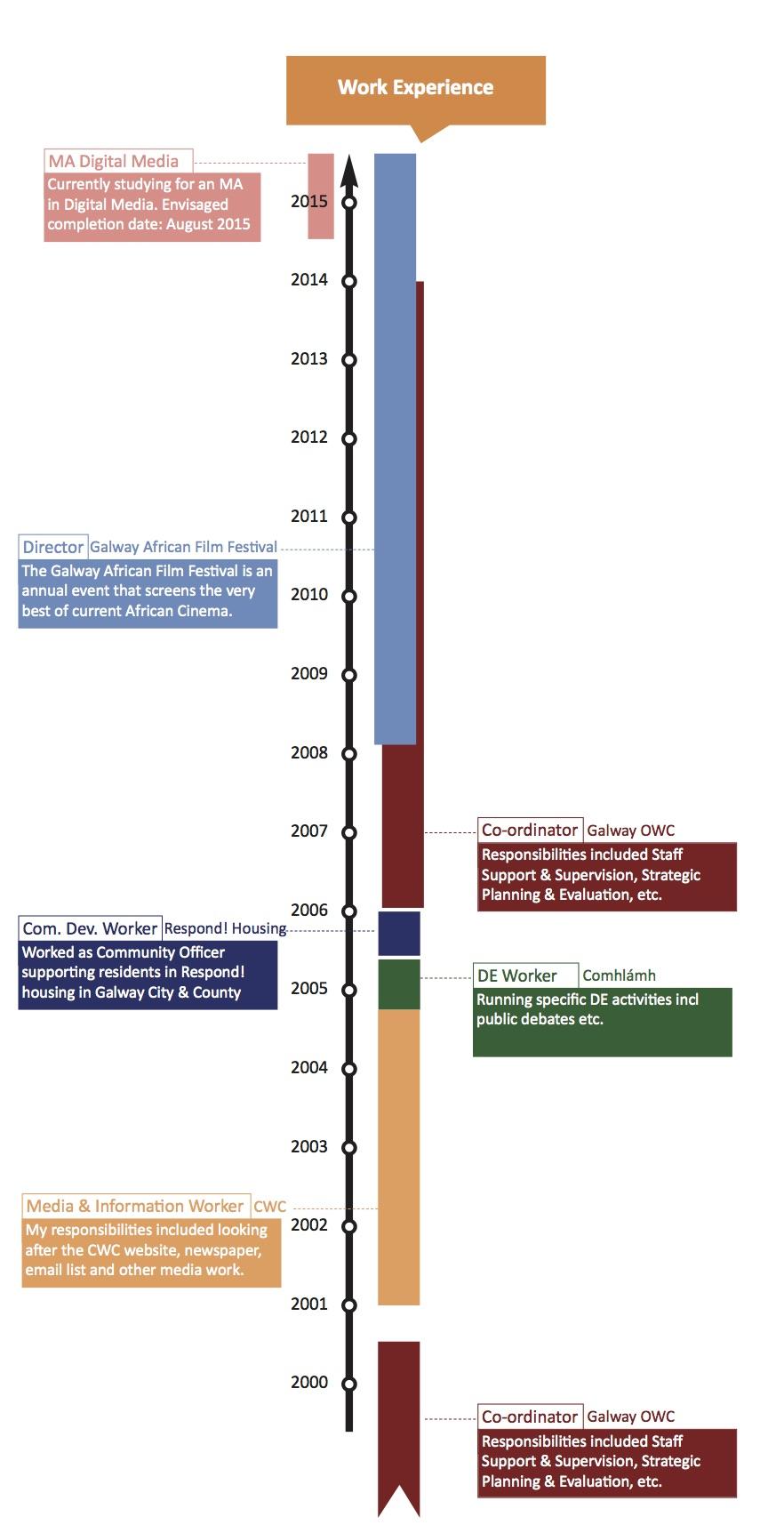 Beste Beispiel Biographie Timeline Zeitgenössisch - Bilder für das ...
